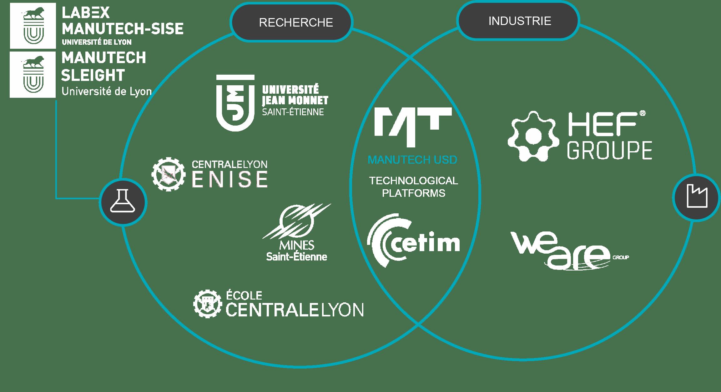 Ecosysteme_Manutech